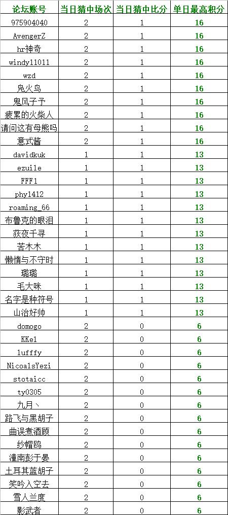 淘汰赛期间单日获最高竞猜积分榜.png