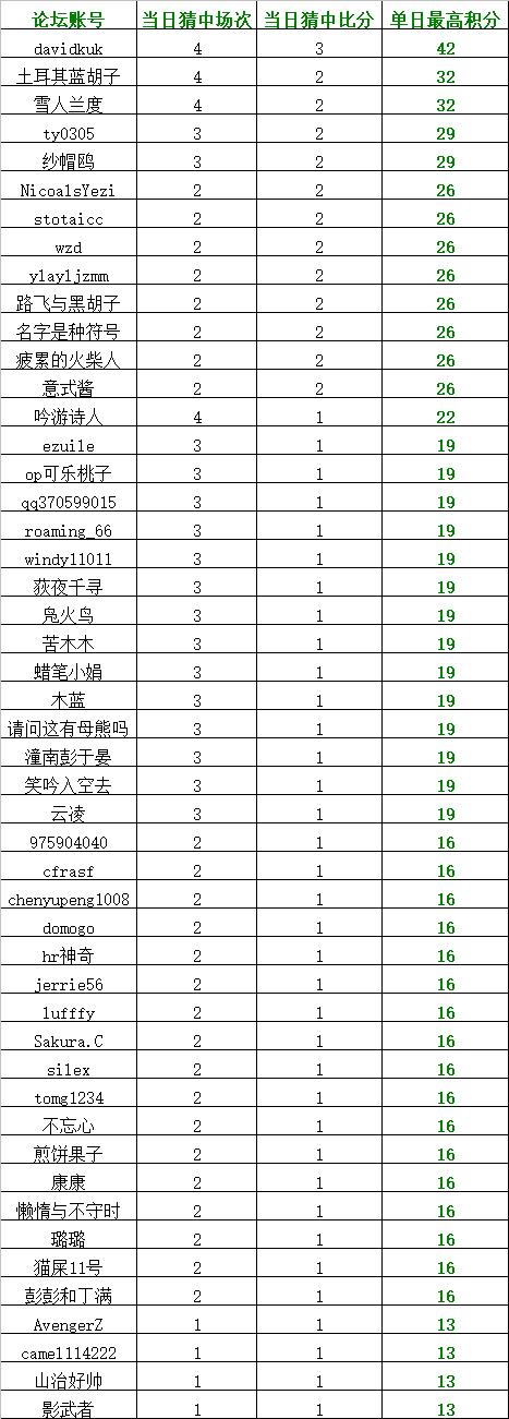 小组赛期间单日获最高竞猜积分榜.png