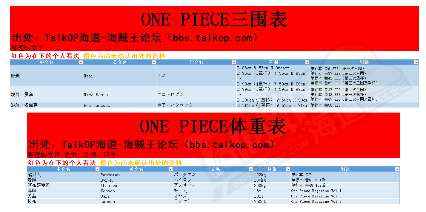 ONE PIECE三围、体重表.png